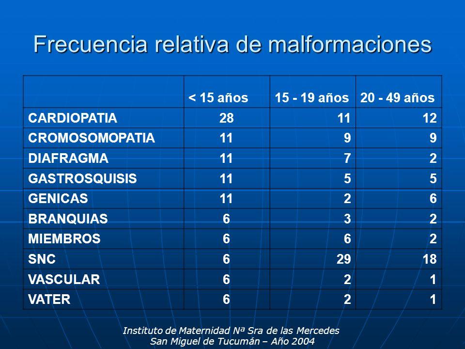 Frecuencia relativa de malformaciones < 15 años15 - 19 años20 - 49 años CARDIOPATIA281112 CROMOSOMOPATIA1199 DIAFRAGMA1172 GASTROSQUISIS1155 GENICAS1126 BRANQUIAS632 MIEMBROS662 SNC62918 VASCULAR621 VATER621 Instituto de Maternidad Nª Sra de las Mercedes San Miguel de Tucumán – Año 2004