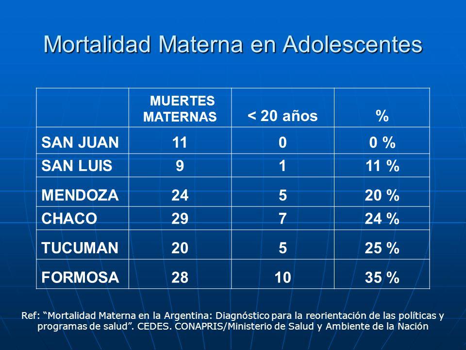 Mortalidad Materna en Adolescentes MUERTES MATERNAS < 20 años% SAN JUAN1100 % SAN LUIS9111 % MENDOZA24520 % CHACO29724 % TUCUMAN20525 % FORMOSA281035 % Ref: Mortalidad Materna en la Argentina: Diagnóstico para la reorientación de las políticas y programas de salud.