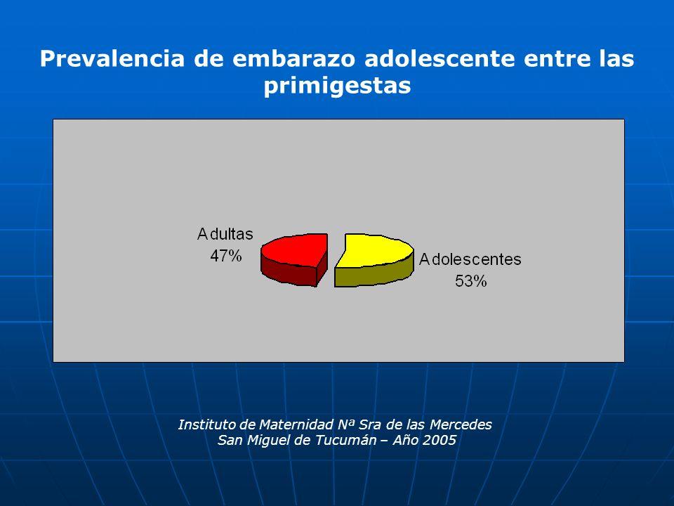 Instituto de Maternidad Nª Sra de las Mercedes San Miguel de Tucumán – Año 2005 Prevalencia de embarazo adolescente entre las primigestas Embarazo en adolescentes Prevalencia entre las primigestas Embarazo en adolescentes