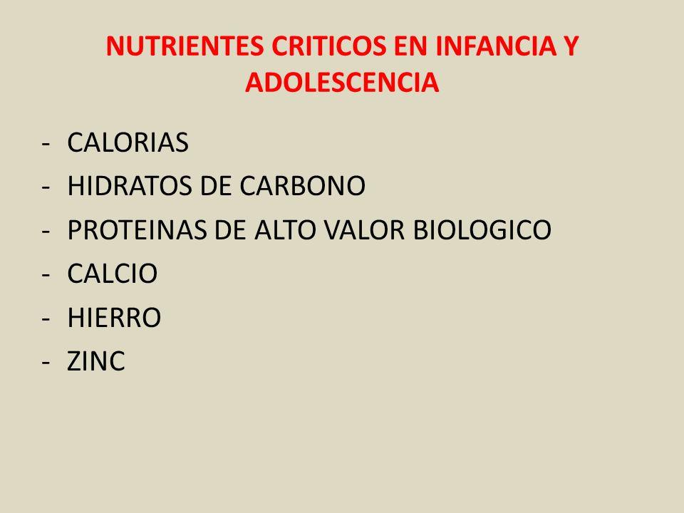 NUTRIENTES CRITICOS EN INFANCIA Y ADOLESCENCIA -CALORIAS -HIDRATOS DE CARBONO -PROTEINAS DE ALTO VALOR BIOLOGICO -CALCIO -HIERRO -ZINC