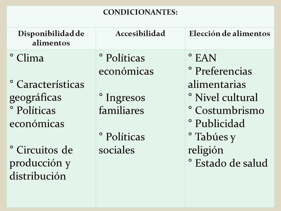 CONDICIONANTES: Disponibilidad de alimentos AccesibilidadElección de alimentos ° Clima ° Características geográficas ° Políticas económicas ° Circuito