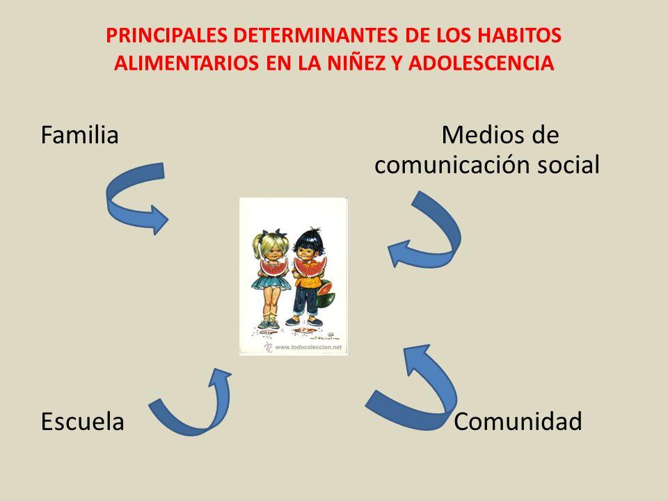 PRINCIPALES DETERMINANTES DE LOS HABITOS ALIMENTARIOS EN LA NIÑEZ Y ADOLESCENCIA FamiliaMedios de comunicación social Escuela Comunidad