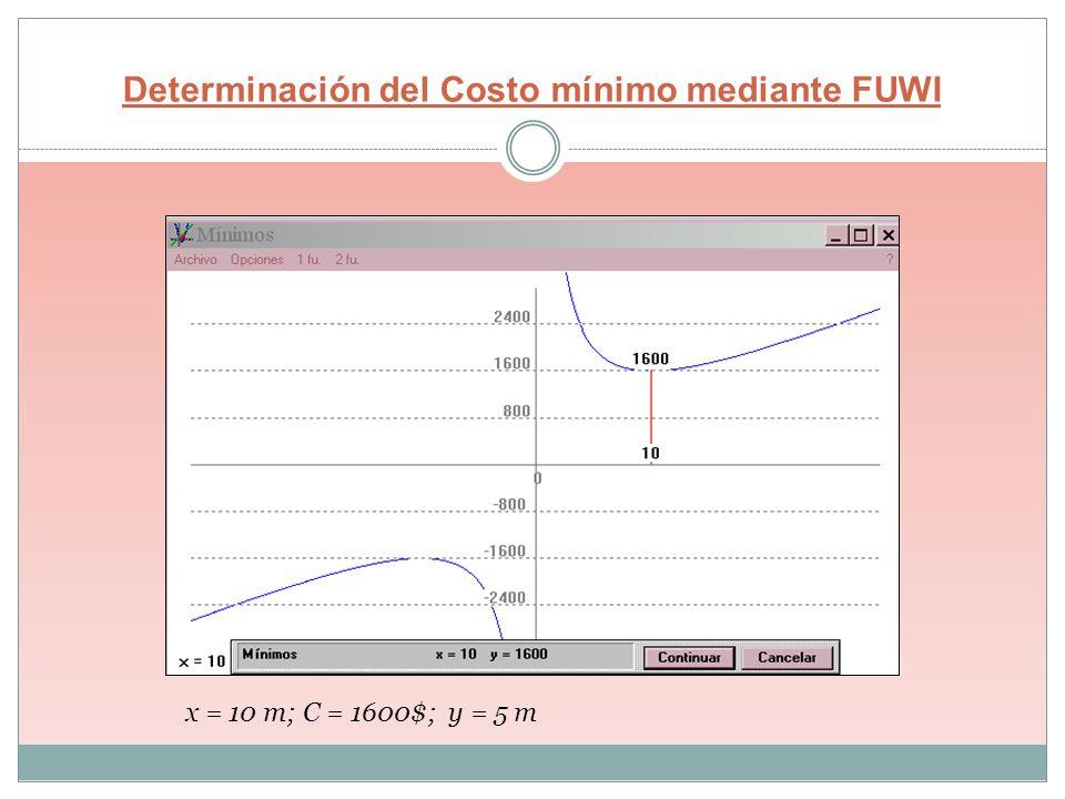 Determinación del Costo mínimo mediante FUWI x = 10 m; C = 1600$; y = 5 m