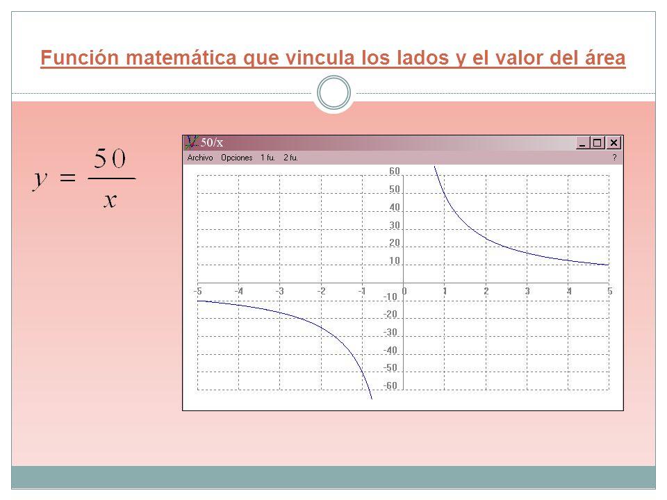 Función matemática que vincula los lados y el valor del área