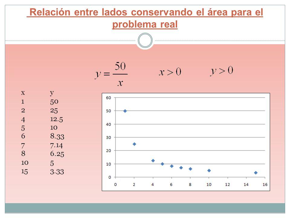 Relación entre lados conservando el área para el problema real xy 150 225 412.5 510 68.33 77.14 86.25 105 153.33