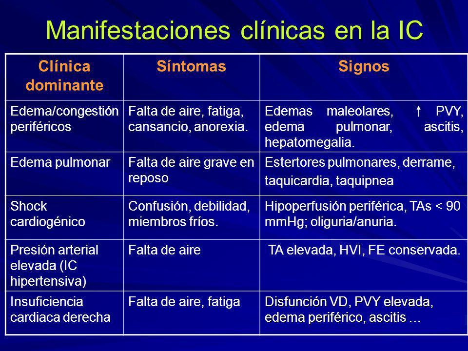 Manifestaciones clínicas en la IC Clínica dominante SíntomasSignos Edema/congestión periféricos Falta de aire, fatiga, cansancio, anorexia. Edemas mal