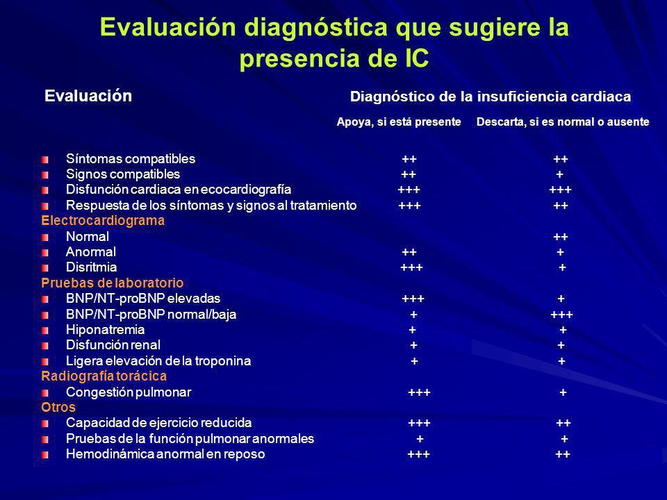 Evaluación diagnóstica que sugiere la presencia de IC Síntomas compatibles ++ ++ Signos compatibles ++ + Disfunción cardiaca en ecocardiografía +++ ++