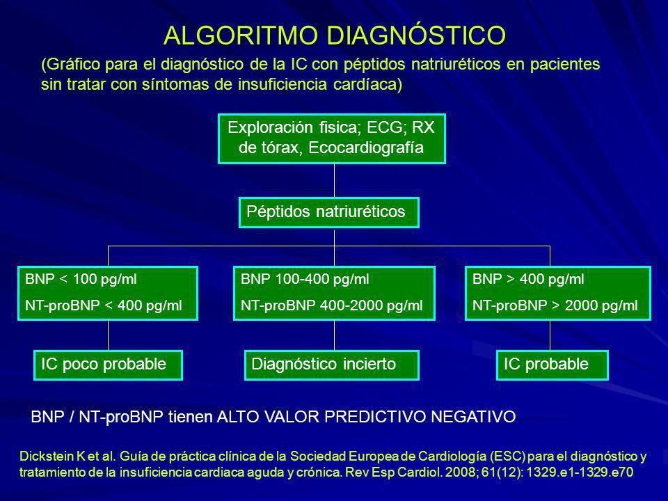 ALGORITMO DIAGNÓSTICO Exploración fisica; ECG; RX de tórax, Ecocardiografía Péptidos natriuréticos BNP < 100 pg/ml NT-proBNP < 400 pg/ml BNP 100-400 p
