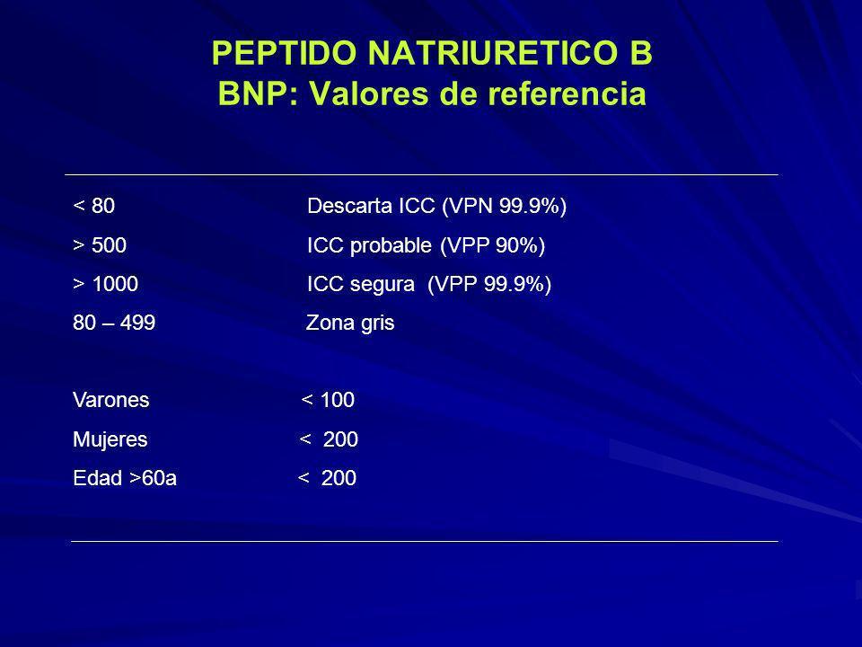 PEPTIDO NATRIURETICO B BNP: Valores de referencia < 80 Descarta ICC (VPN 99.9%) > 500 ICC probable (VPP 90%) > 1000 ICC segura (VPP 99.9%) 80 – 499 Zo