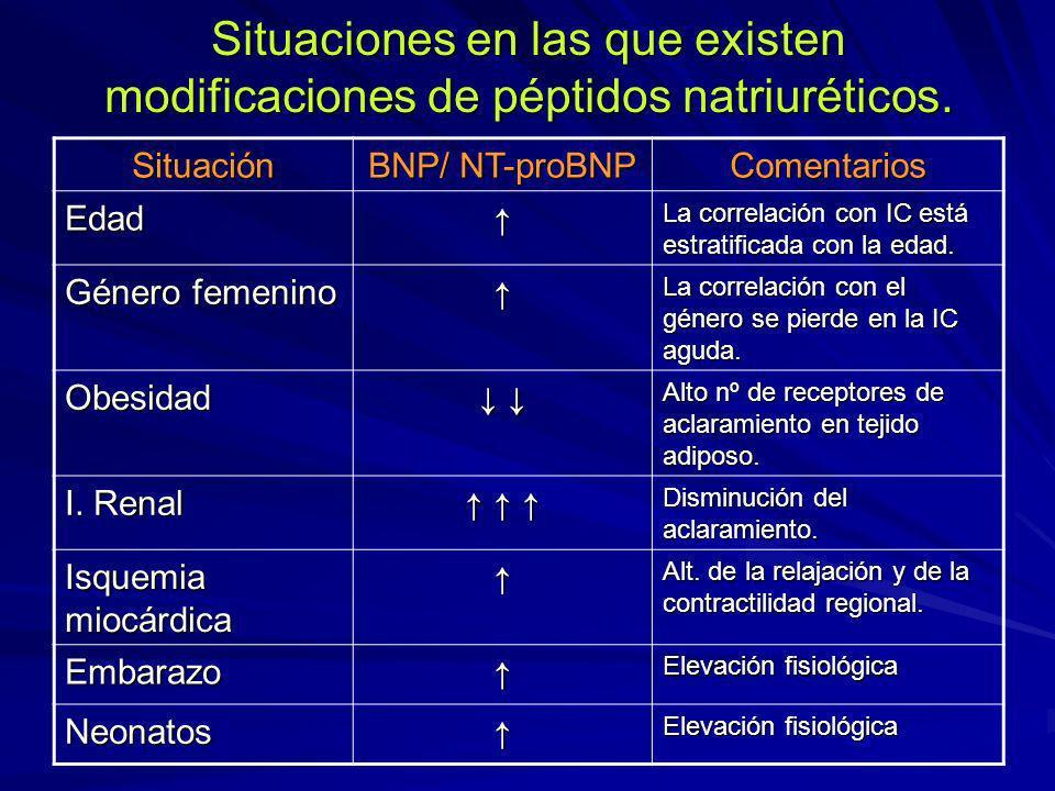Situaciones en las que existen modificaciones de péptidos natriuréticos. Situación BNP/ NT-proBNP Comentarios Edad La correlación con IC está estratif
