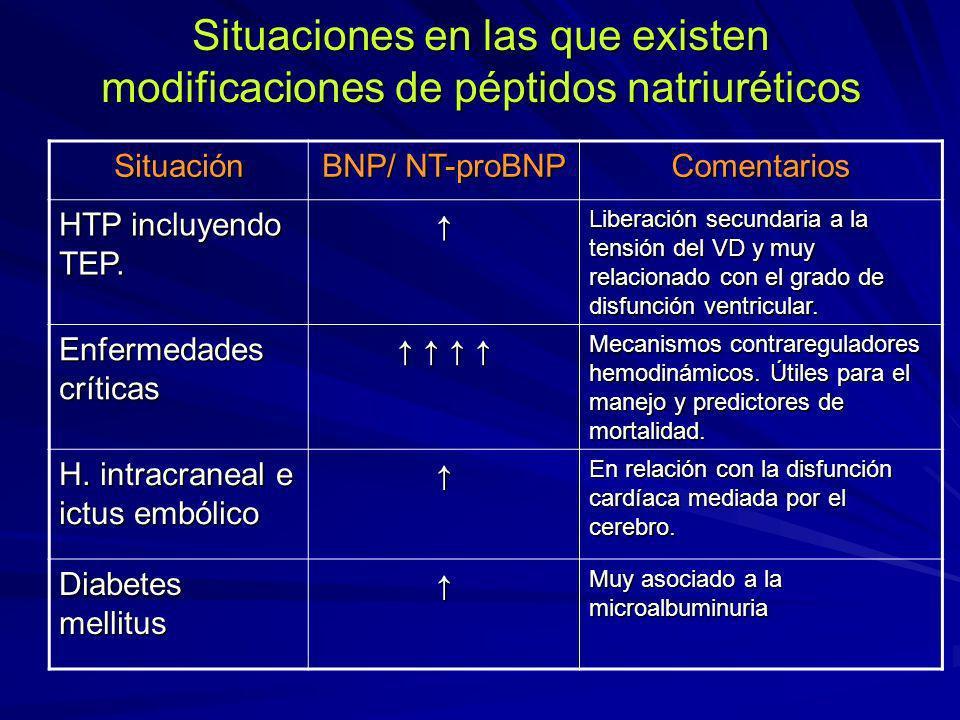 Situaciones en las que existen modificaciones de péptidos natriuréticos Situación BNP/ NT-proBNP Comentarios HTP incluyendo TEP. Liberación secundaria