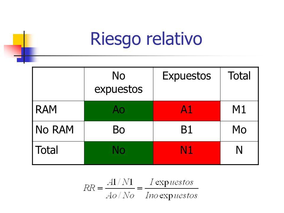 Formas de expresar el riesgo Riesgo absoluto: nº individuos RAM / nº total individuos que toman el fármaco Riesgo relativo: Cociente de riesgos absolu
