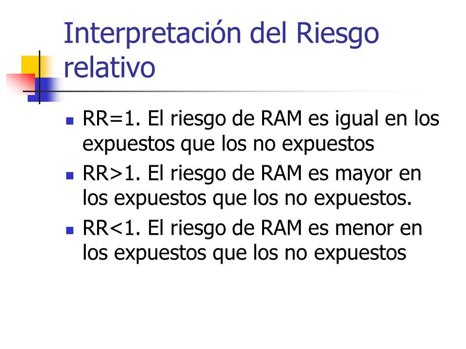 No expuestos ExpuestosTotal RAMAoA1M1 No RAMBoB1Mo TotalNoN1N Riesgo relativo