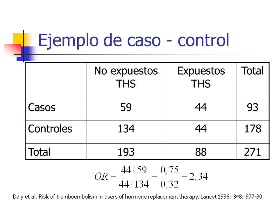 Interpretación del Riesgo relativo RR=1. El riesgo de RAM es igual en los expuestos que los no expuestos RR>1. El riesgo de RAM es mayor en los expues