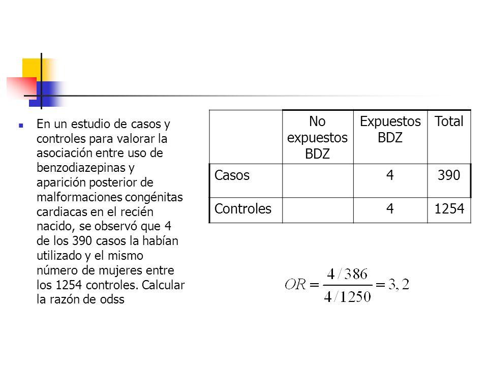 Ejemplo de caso - control No expuestos THS Expuestos THS Total Casos594493 Controles13444178 Total19388271 Daly et al. Risk of tromboembolism in users
