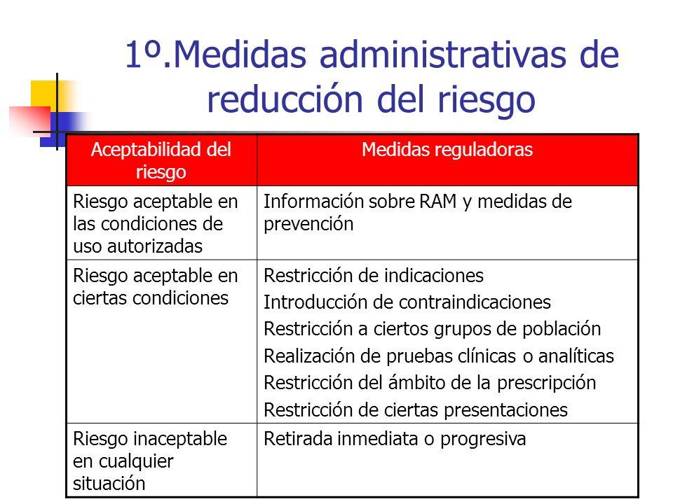 Gestión del riesgo 2ª fase Medidas administrativas Comunicación del riesgo Estrategias de prevención