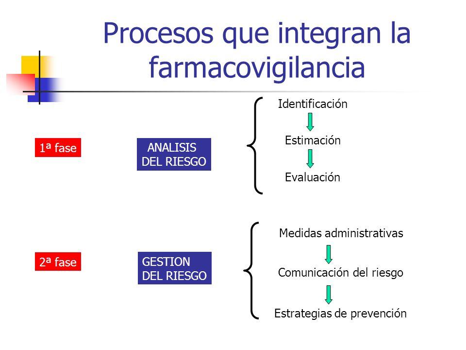 Procesos que integran la farmacovigilancia ANALISIS DEL RIESGO GESTION DEL RIESGO Identificación Estimación Evaluación Medidas administrativas Comunicación del riesgo Estrategias de prevención 1ª fase 2ª fase