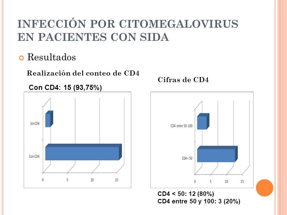 INFECCIÓN POR CITOMEGALOVIRUS EN PACIENTES CON SIDA Resultados Cifras de CD4 Realización del conteo de CD4 Con CD4: 15 (93,75%) CD4 < 50: 12 (80%) CD4