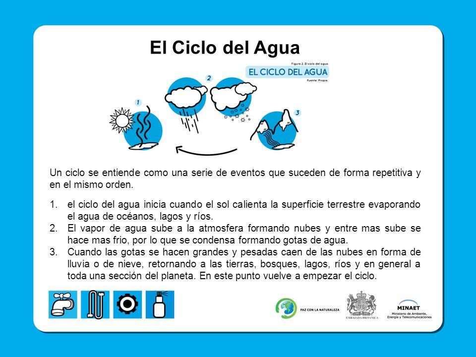 El Ciclo del Agua Un ciclo se entiende como una serie de eventos que suceden de forma repetitiva y en el mismo orden. 1.el ciclo del agua inicia cuand