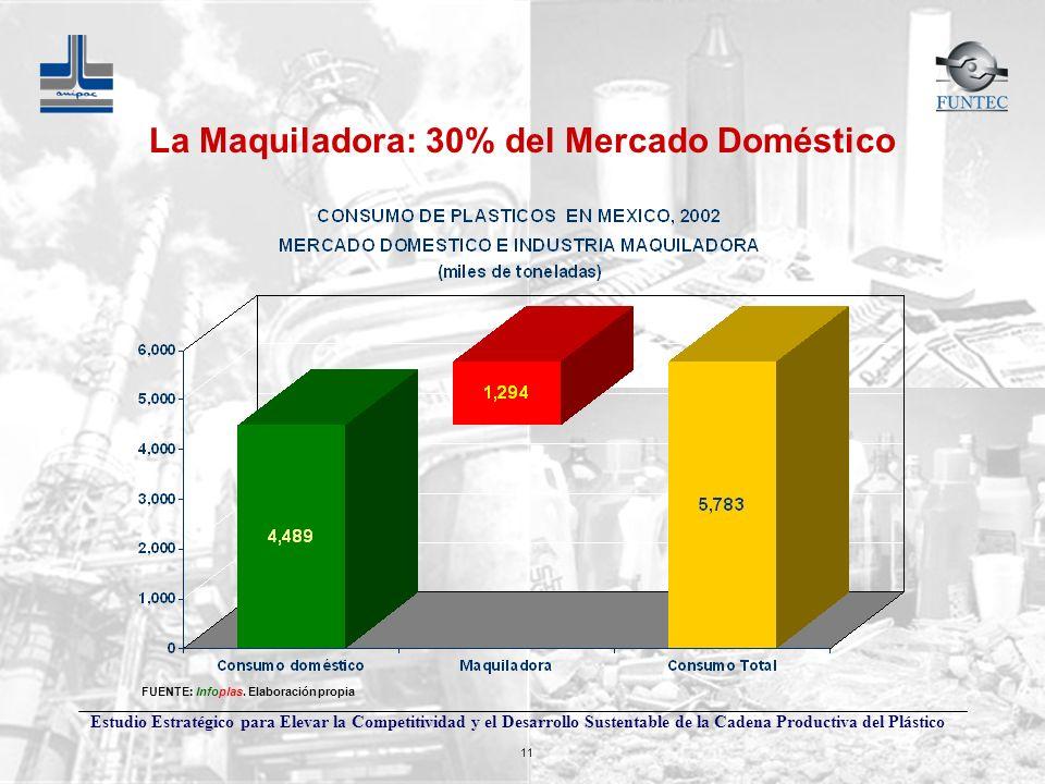 Estudio Estratégico para Elevar la Competitividad y el Desarrollo Sustentable de la Cadena Productiva del Plástico 11 La Maquiladora: 30% del Mercado