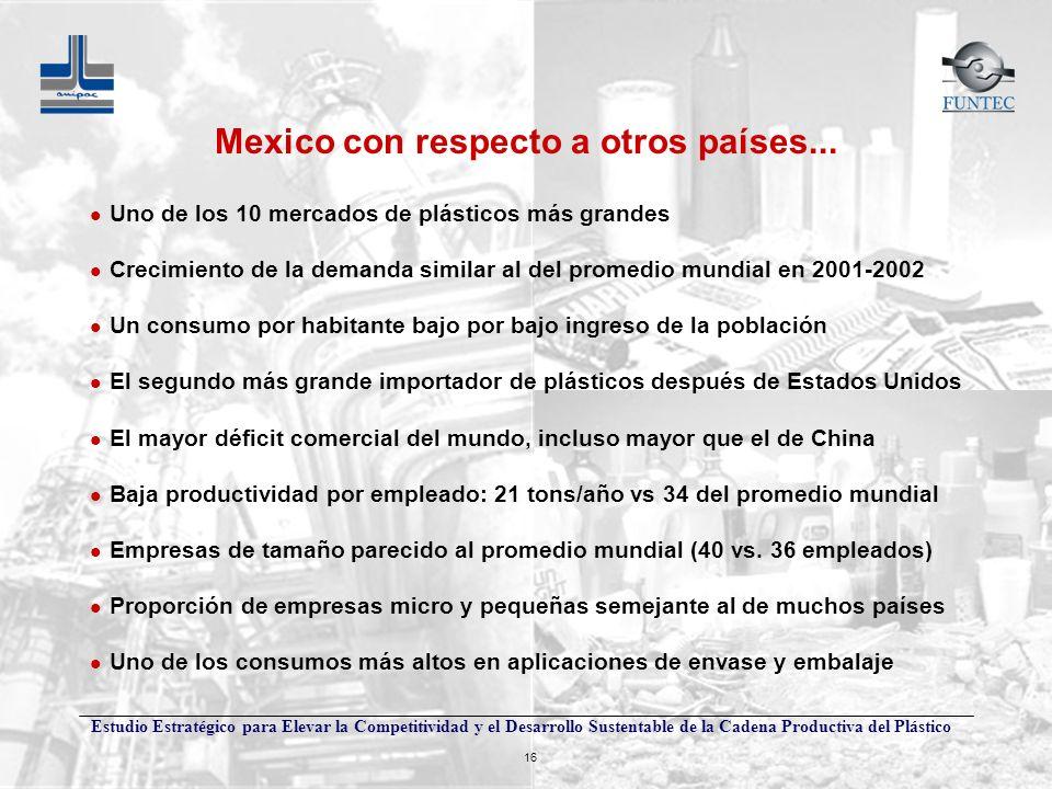 Estudio Estratégico para Elevar la Competitividad y el Desarrollo Sustentable de la Cadena Productiva del Plástico 16 Mexico con respecto a otros país