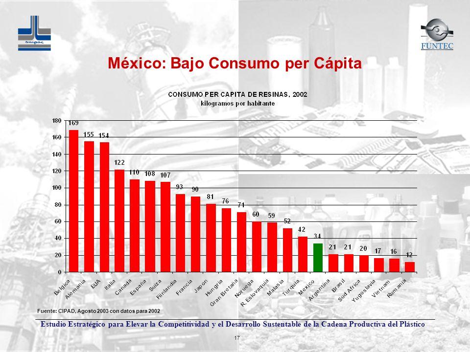 Estudio Estratégico para Elevar la Competitividad y el Desarrollo Sustentable de la Cadena Productiva del Plástico 17 México: Bajo Consumo per Cápita