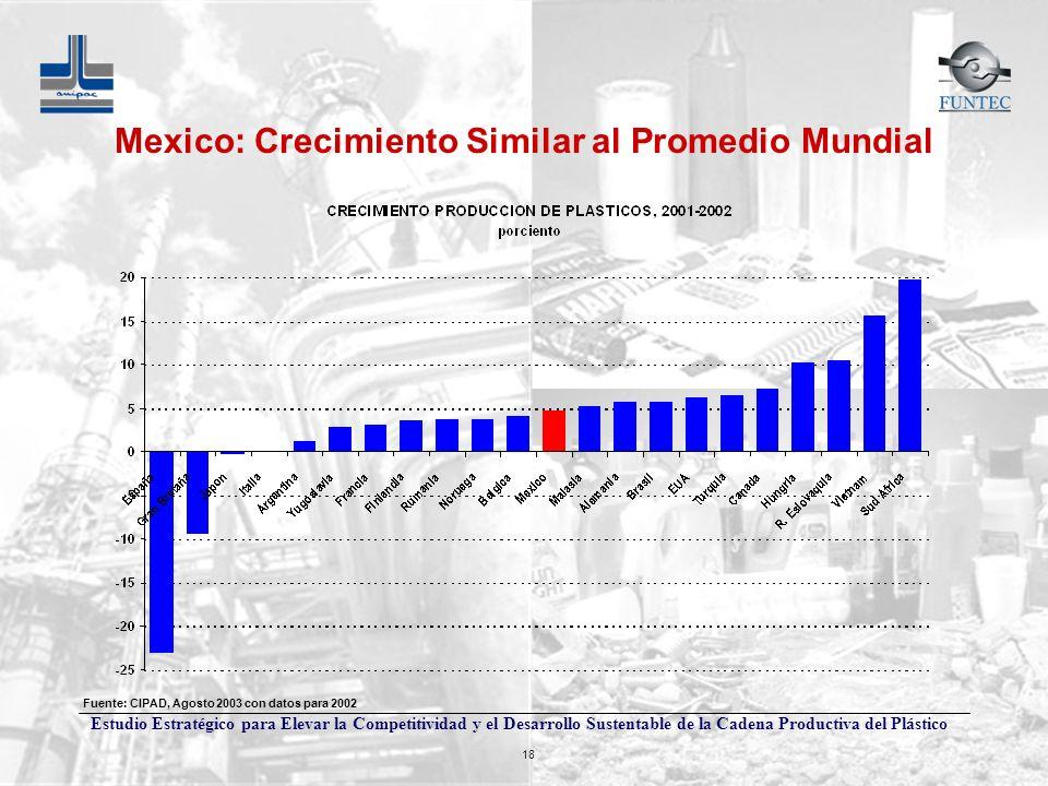 Estudio Estratégico para Elevar la Competitividad y el Desarrollo Sustentable de la Cadena Productiva del Plástico 18 Mexico: Crecimiento Similar al P
