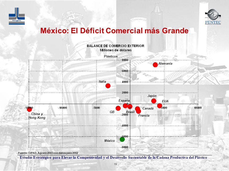 Estudio Estratégico para Elevar la Competitividad y el Desarrollo Sustentable de la Cadena Productiva del Plástico 19 México: El Déficit Comercial más