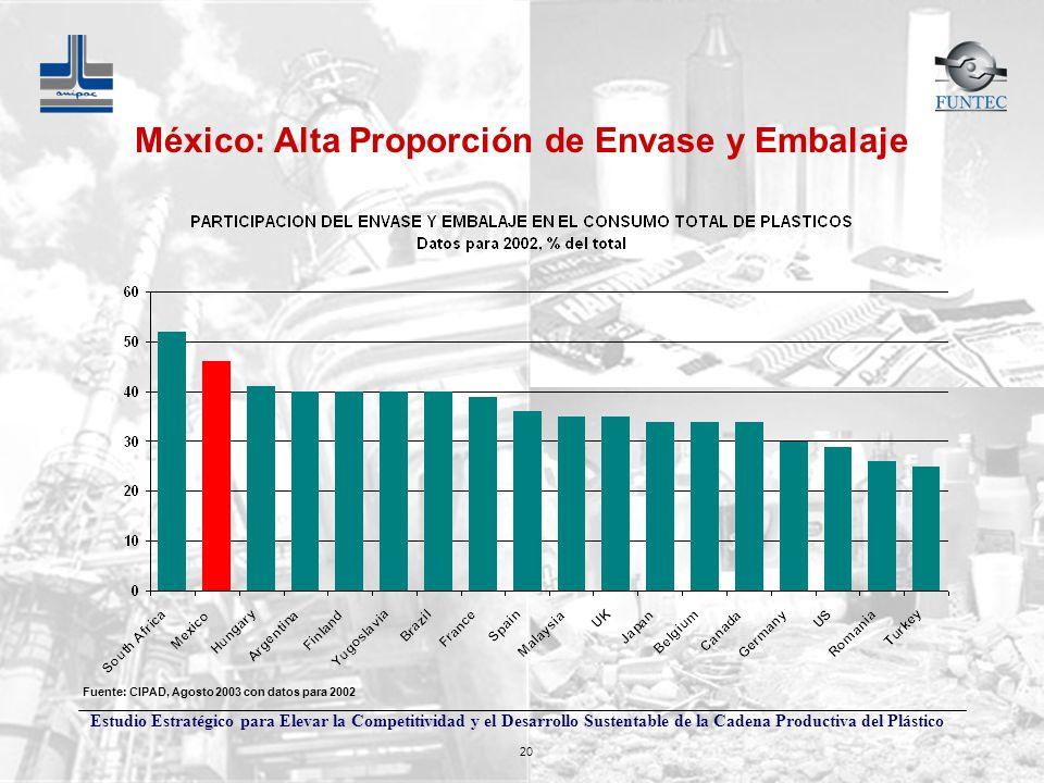 Estudio Estratégico para Elevar la Competitividad y el Desarrollo Sustentable de la Cadena Productiva del Plástico 20 México: Alta Proporción de Envas