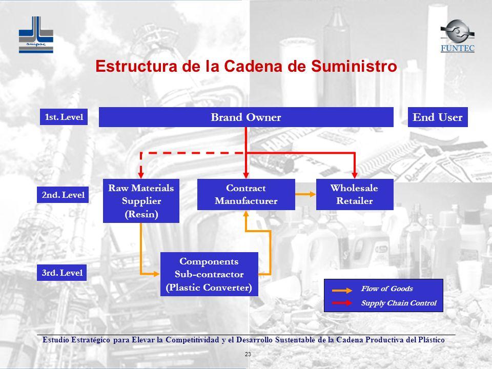 Estudio Estratégico para Elevar la Competitividad y el Desarrollo Sustentable de la Cadena Productiva del Plástico 23 Brand Owner Contract Manufacture