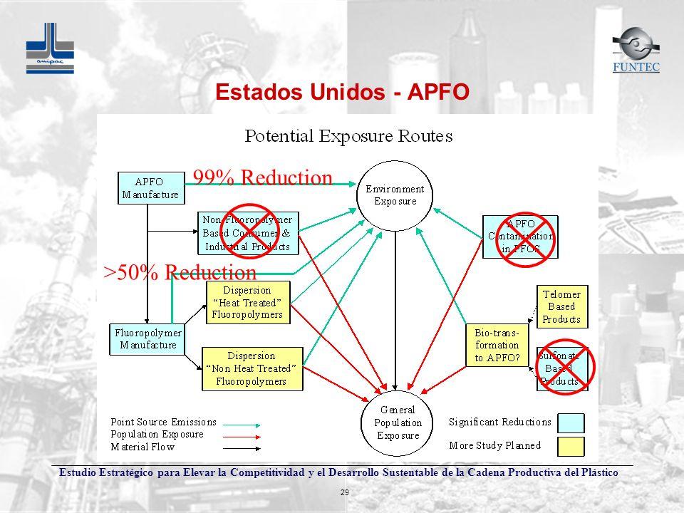 Estudio Estratégico para Elevar la Competitividad y el Desarrollo Sustentable de la Cadena Productiva del Plástico 29 99% Reduction >50% Reduction Est