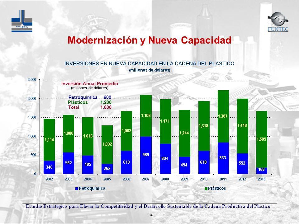 Estudio Estratégico para Elevar la Competitividad y el Desarrollo Sustentable de la Cadena Productiva del Plástico 34 Modernización y Nueva Capacidad
