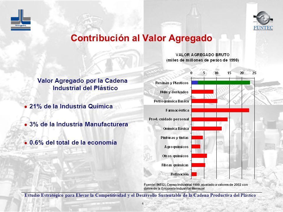 Estudio Estratégico para Elevar la Competitividad y el Desarrollo Sustentable de la Cadena Productiva del Plástico 4 Fuente: INEGI, Censo Industrial 1