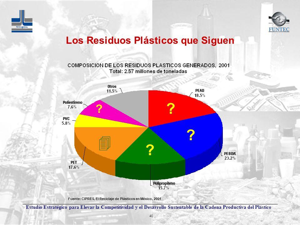 Estudio Estratégico para Elevar la Competitividad y el Desarrollo Sustentable de la Cadena Productiva del Plástico 40 4 ? ? ? ? Fuente: CIPRES, El Rec