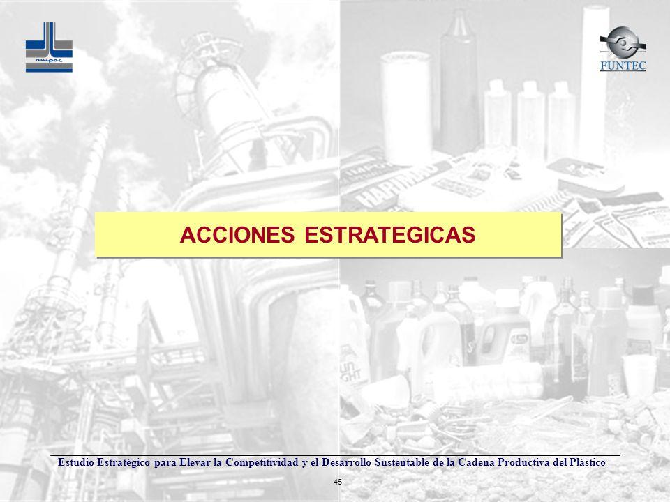 Estudio Estratégico para Elevar la Competitividad y el Desarrollo Sustentable de la Cadena Productiva del Plástico 45 ACCIONES ESTRATEGICAS