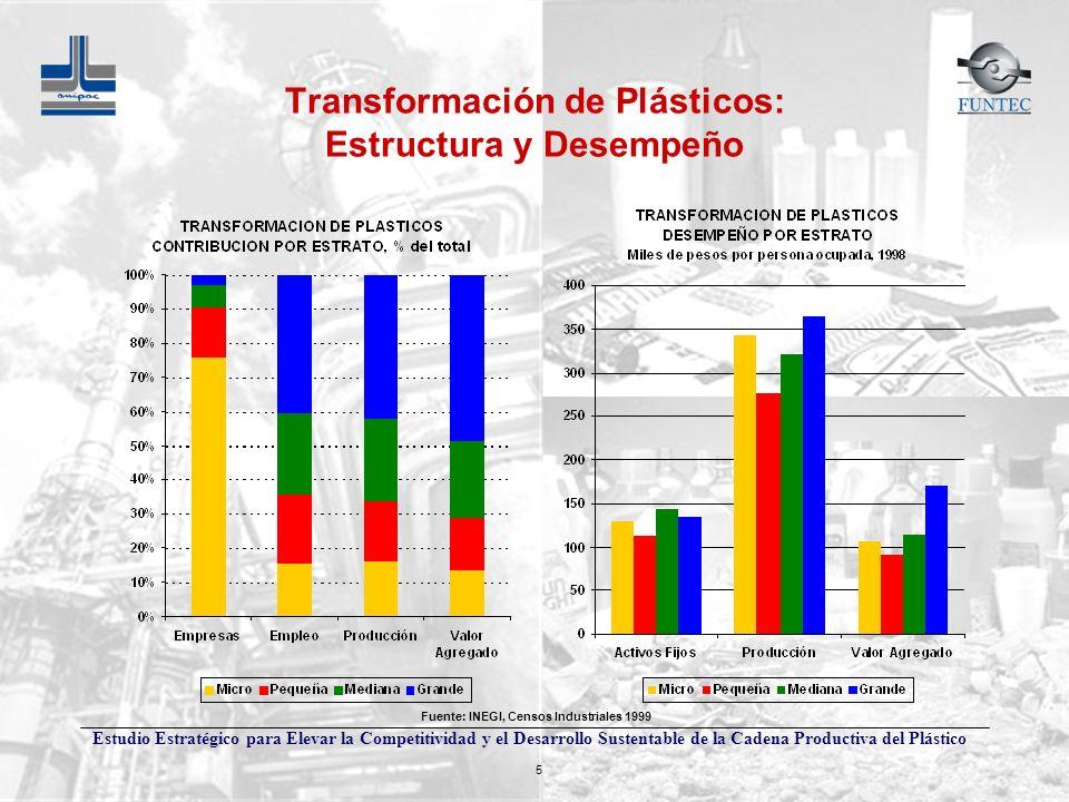 Estudio Estratégico para Elevar la Competitividad y el Desarrollo Sustentable de la Cadena Productiva del Plástico 5 Fuente: INEGI, Censos Industriale