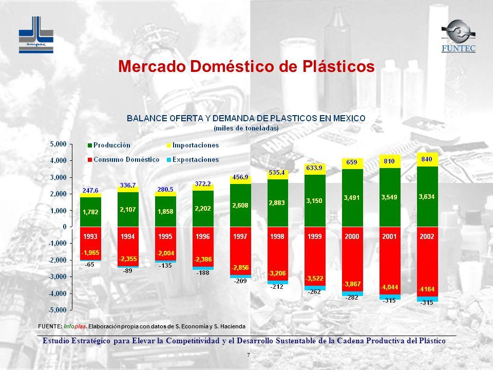 Estudio Estratégico para Elevar la Competitividad y el Desarrollo Sustentable de la Cadena Productiva del Plástico 7 FUENTE: Infoplas. Elaboración pro