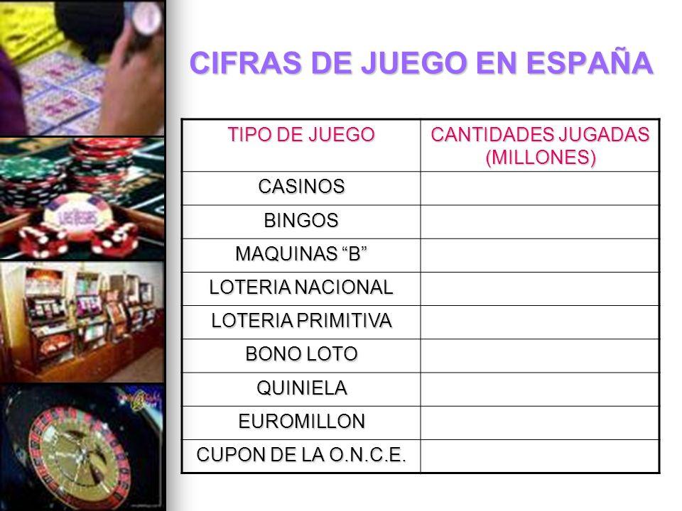 CIFRAS DE JUEGO EN ESPAÑA TIPO DE JUEGO CANTIDADES JUGADAS (MILLONES) CASINOS BINGOS MAQUINAS B LOTERIA NACIONAL LOTERIA PRIMITIVA BONO LOTO QUINIELA
