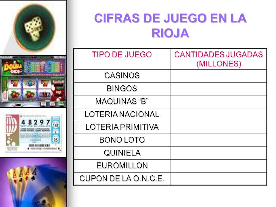 CIFRAS DE JUEGO EN LA RIOJA TIPO DE JUEGO CANTIDADES JUGADAS (MILLONES) CASINOS BINGOS MAQUINAS B LOTERIA NACIONAL LOTERIA PRIMITIVA BONO LOTO QUINIEL