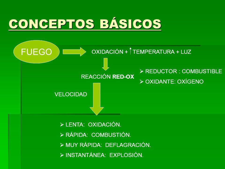 CONCEPTOS BÁSICOS FUEGO OXIDACIÓN + TEMPERATURA + LUZ REACCIÓN RED-OX REDUCTOR : COMBUSTIBLE OXIDANTE: OXÍGENO VELOCIDAD LENTA: OXIDACIÓN. RÁPIDA: COM