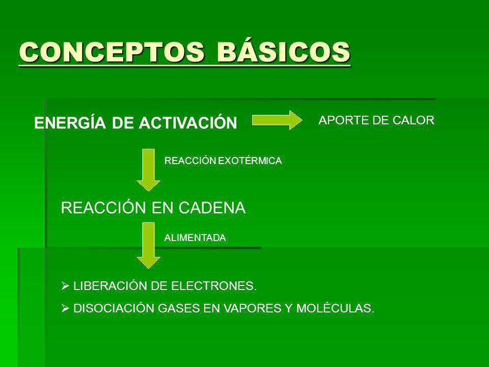 CONCEPTOS BÁSICOS ENERGÍA DE ACTIVACIÓN APORTE DE CALOR REACCIÓN EN CADENA LIBERACIÓN DE ELECTRONES. DISOCIACIÓN GASES EN VAPORES Y MOLÉCULAS. REACCIÓ
