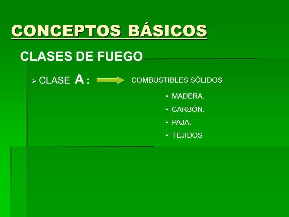 CONCEPTOS BÁSICOS CLASES DE FUEGO CLASE A : COMBUSTIBLES SÓLIDOS MADERA.