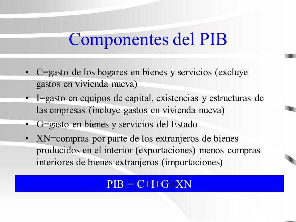 Rentas RN=PNN-Impuestos indirectos sobre las empresas+Subvenciones a las empresas RP=RN-beneficios no distribuidos por las empresas-Impuestos de sociedades- Cotizaciones a la seguridad social RPD=RP-Impuestos sobre la renta de las personas físicas+Transferencias