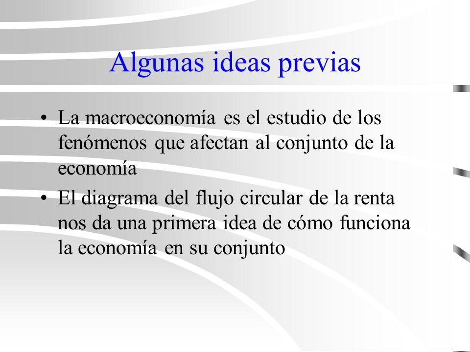 Tema 1 ¿Qué es la macroeconomía.
