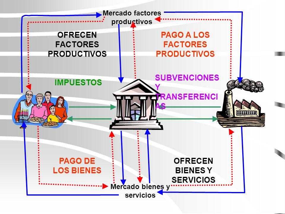 Algunas ideas previas La macroeconomía es el estudio de los fenómenos que afectan al conjunto de la economía El diagrama del flujo circular de la renta nos da una primera idea de cómo funciona la economía en su conjunto