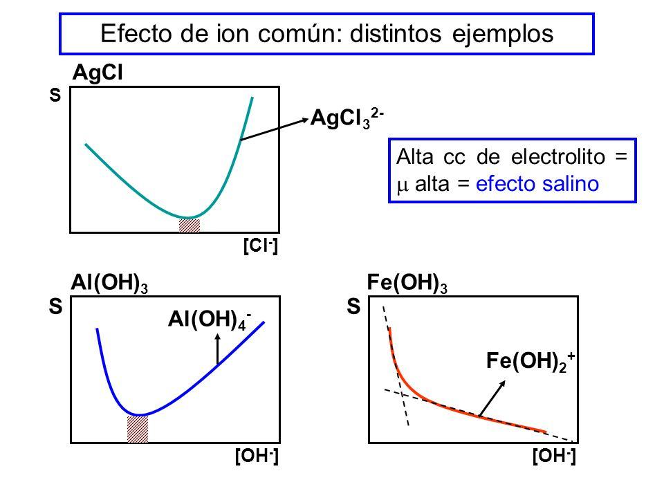 Efecto de ion común: distintos ejemplos S [Cl - ] AgCl S [OH - ] Al(OH) 3 S [OH - ] Fe(OH) 3 AgCl 3 2- Al(OH) 4 - Fe(OH) 2 + Alta cc de electrolito =