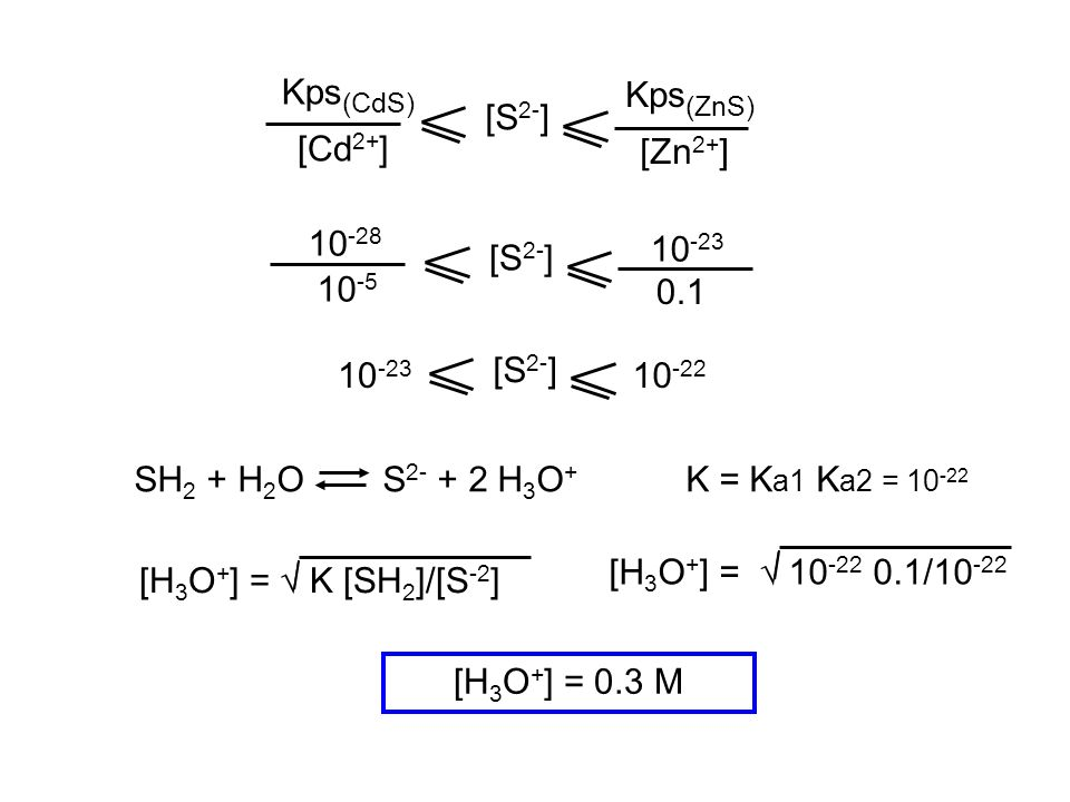 SH 2 + H 2 O S 2- + 2 H 3 O + K = K a1 K a2 = 10 -22 [H 3 O + ] = K [SH 2 ]/[S -2 ] [H 3 O + ] = 10 -22 0.1/10 -22 [H 3 O + ] = 0.3 M [S 2- ] Kps (ZnS