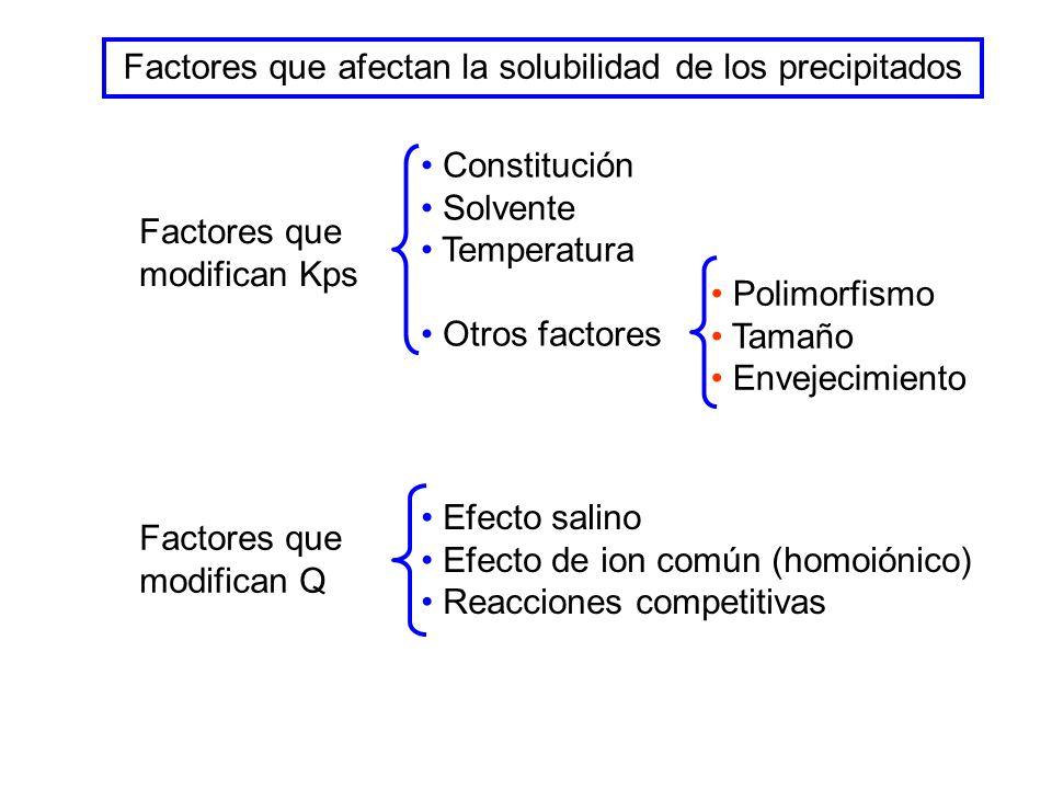 Polimorfismo Tamaño Envejecimiento Factores que modifican Kps Constitución Solvente Temperatura Otros factores Factores que afectan la solubilidad de los precipitados Efecto salino Efecto de ion común (homoiónico) Reacciones competitivas Factores que modifican Q