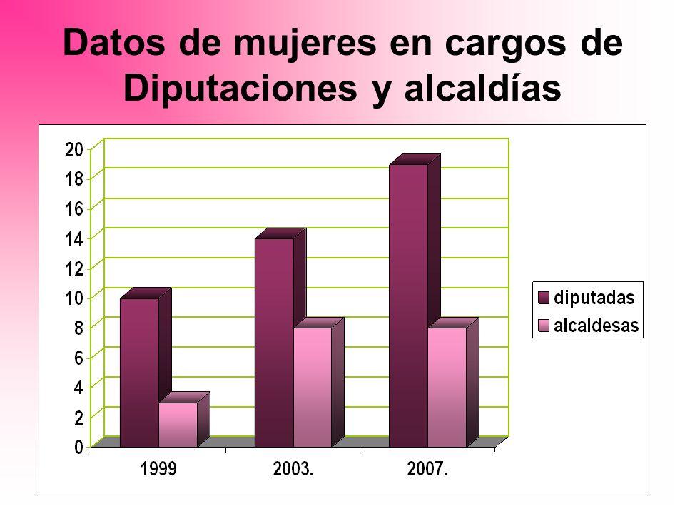 Datos de mujeres en cargos de Diputaciones y alcaldías