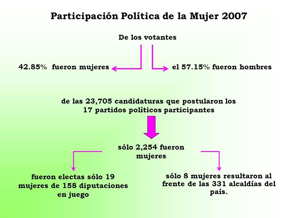 Participación Política de la Mujer 2007 42.85% fueron mujeresel 57.15% fueron hombres de las 23,705 candidaturas que postularon los 17 partidos políti